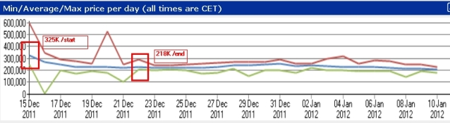 Decay of SIF Nani value - ultimatedb.nl