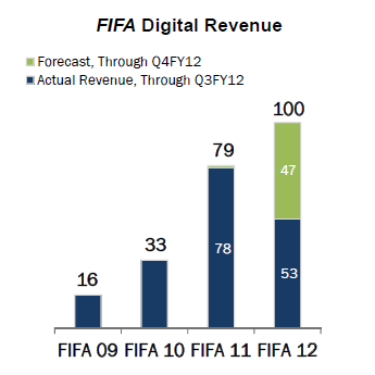 FIFA 12 Q3 FY12 Earnings Revenue