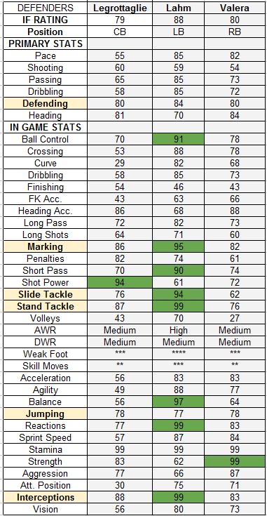 TOTW 28 Defenders - IF Legrottaglie, IF Lahm, SIF Valera - futguide.com