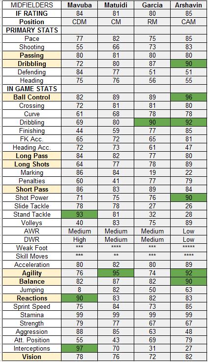 TOTW 32 Midfielders: IF Mavuba, IF Matuidi, IF Garcia, IF Arshavin
