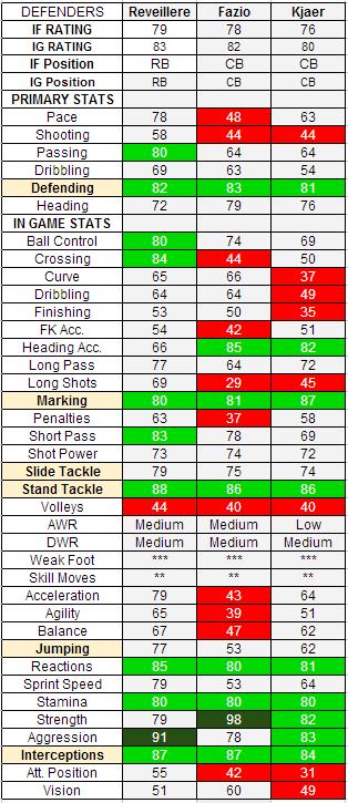 FIFA 13 TOTW 10 Defenders: IF Reveillere, IF Fazio, IF Kjaer