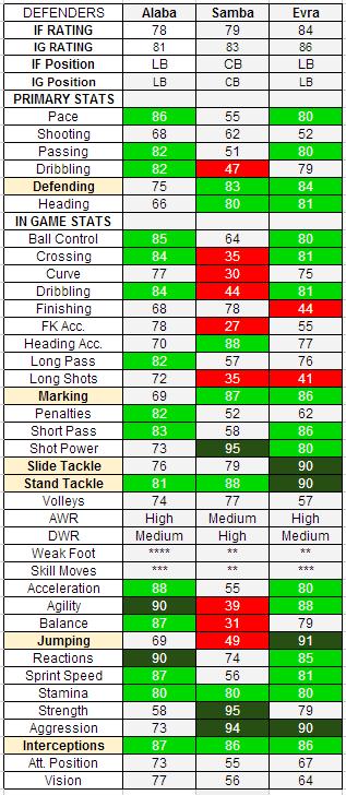 FIFA 13 TOTW 8 Defenders: IF Alaba, IF Samba, IF Evra