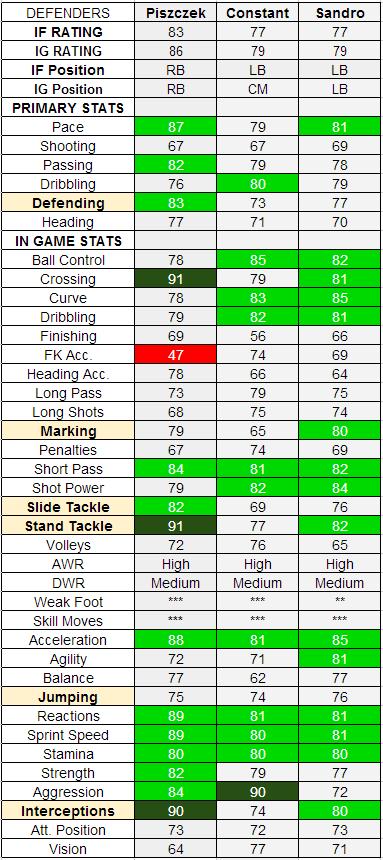 TOTW 19 Defenders - IF Piszczek, IF Constant, IF Sandro