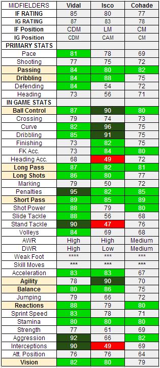 TOTW 22 Midfielders - IF Vidal, IF Isco, IF Cohade